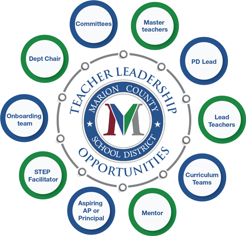 Teacher Leadership Opportunities in Marion County (SC)